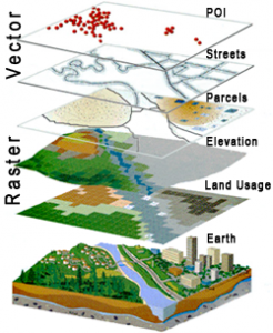 GIS Layers - Westchester NY